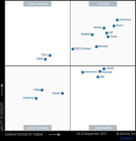 2021 Gartner Magic Quadrant for Enterprise Integration Platform as a Service (iPaaS)