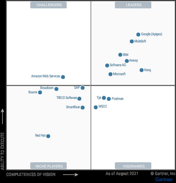 2021 Gartner Magic Quadrant for Full Lifecycle API Management